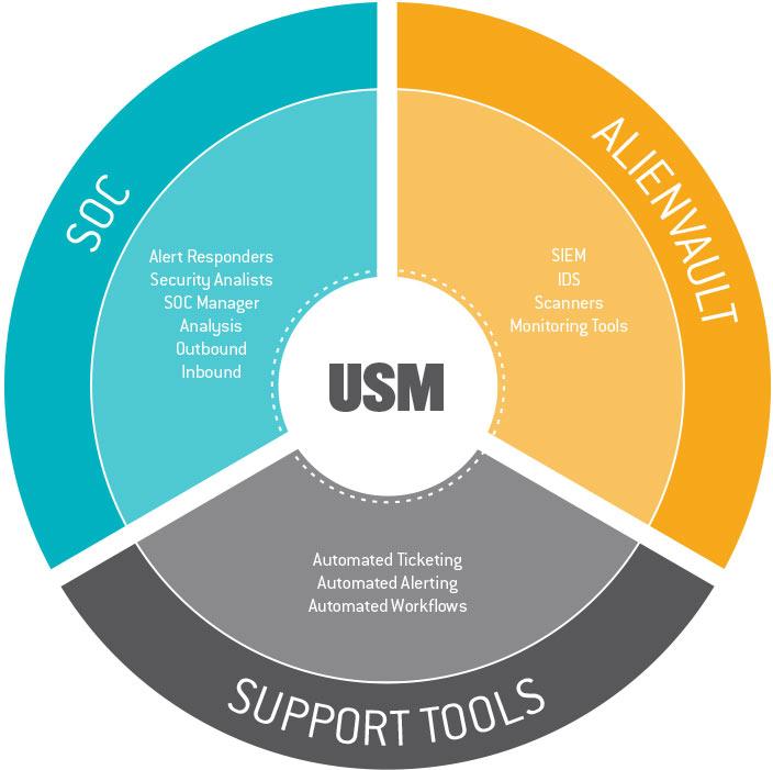 Why use USM?